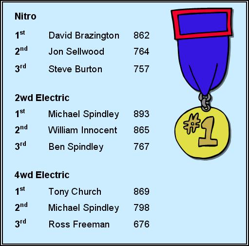 Final Standings