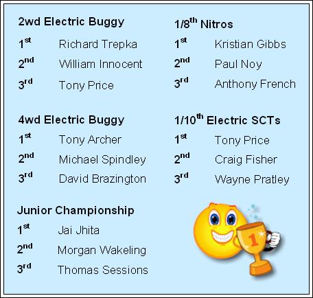 2012 Final Standings