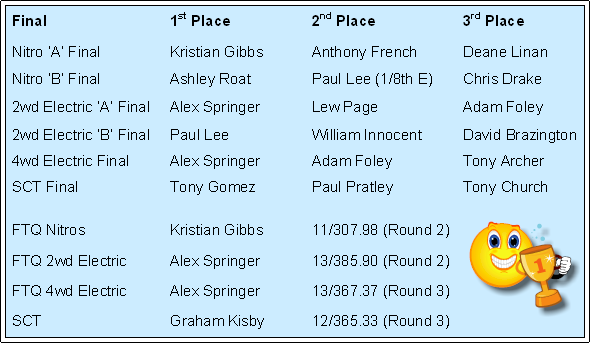 Off Road Series Round 1 Results