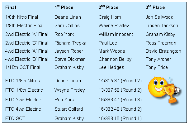 2013.05.27 BH Monday Open Results