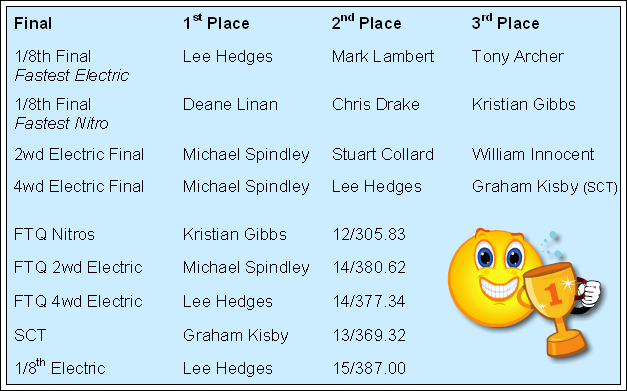 2013.07.14 Off Road Series Round 4 Results
