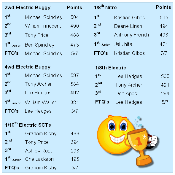 2013 Final Standings (Points)